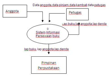 post it tugas apsi diagram konteks sistem peminjaman buku perpustakaan image