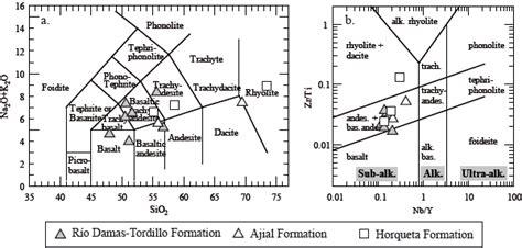 pattern classification exle el volcanismo jur 225 sico superior de la formaci 243 n r 237 o damas