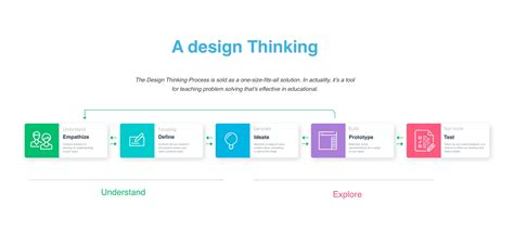 design thinking observation phase design thinking not just another buzzword prototypr