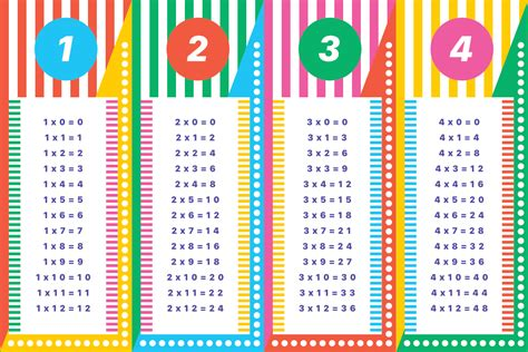 printable times tables uk colourful times tables paperzip