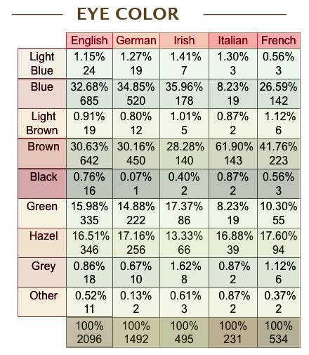 gene expression nlsy blogging eye and hair color of americans i was also curious about how these figures differ for