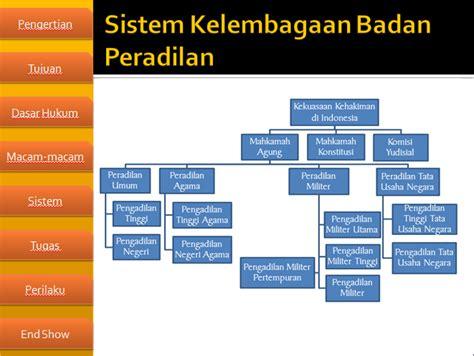 Lembaga Pengadilan 1 lembaga peradilan di indonesia pelajartop smansago