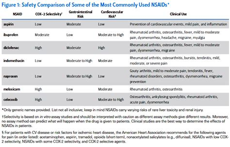 Nsaids Also Search For Ask Dis Nsaids Cardiovascular Risks
