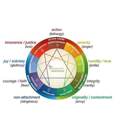 enneagram test enneagram test type 9 seterms