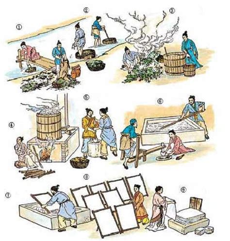 Cai Lun Paper Process - papermaking process