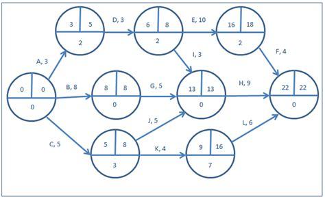 project management aon diagram exle activity on arrow diagrams