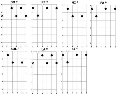 acordes de guitarra diapason de la guitarra related keywords diapason de la