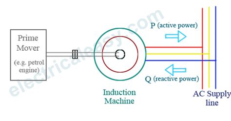 ac induction generator theory how induction generator work 28 images electromagnetic induction diagram electromagnetic