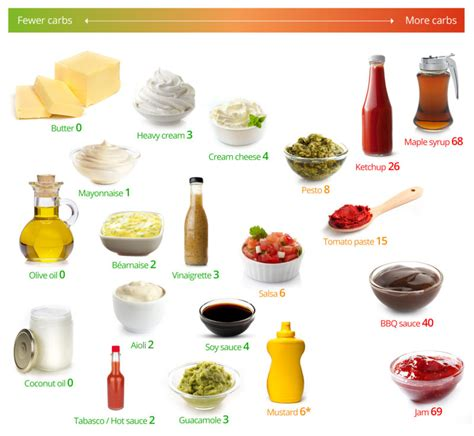 healthy fats low carb diet low carb fats and sauces the best and the worst diet