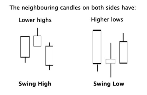 swing high swing low need swing high low indicator for mt4 forex factory