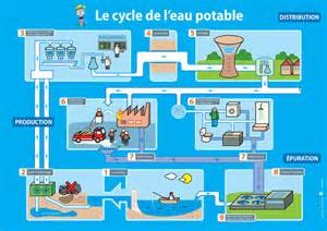 aquawalcycleanthropiqueeau jpg