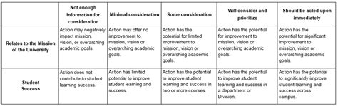 boat building rubric using rubrics at the institutional level assessing the