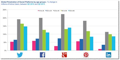 Columbia Mba Facts And Statistics by Why Social Media Is So Important For Your Business In 2014