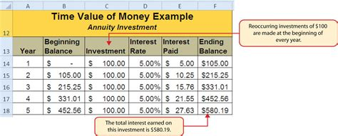 Time Value Of Money Excel Spreadsheet by Functions For Personal Finance
