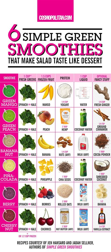 printable recipes for smoothies 47 food hacks to help you eat healthier smoothies food