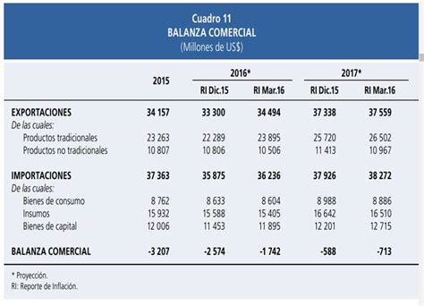 pagos a cuenta is 2016 balanza de pagos per 250 monografias com