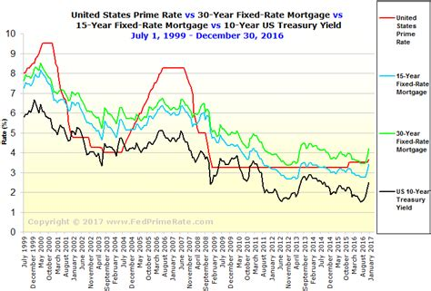 Delinquency Mba Vs Ots by Commercial Mortgage 30 Year Commercial Mortgage Rates