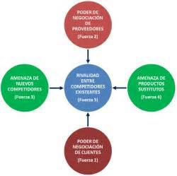 calidad total las 5 fuerzas de porter estrategia competitiva