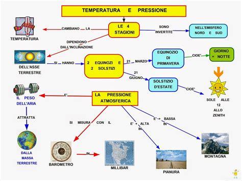 lade alta e bassa pressione mappa concettuale temperatura e pressione scuolissima