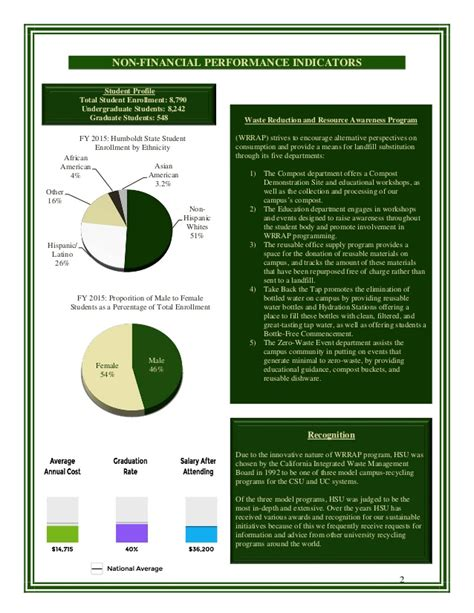 Csus Mba Cost by Citizen Centric Report Humboldt State Hsu