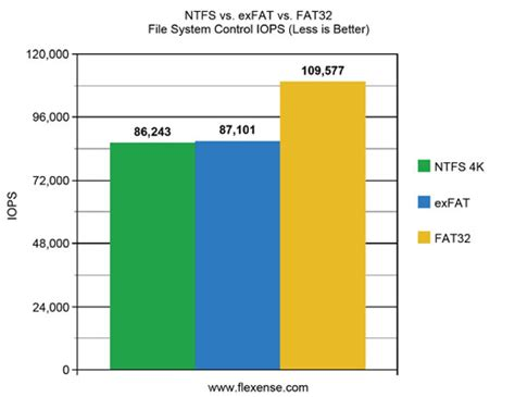 Exfat Format Benefits | flexense data management software fat32 vs exfat vs