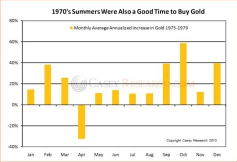 best time to buy gold is now a time to buy gold