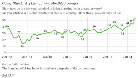 living index in u s standard of living index climbs to six year high