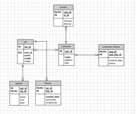 database diagram visio sql visio database design unsure of additional foreign