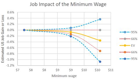 minimum wage increase effects data wonk push for 15 minimum wage a mistake 187