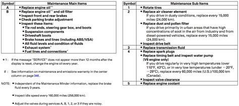 Honda Service Codes by Reset 187 Archive 187 Honda Maintenance Minder System
