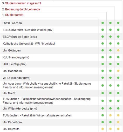 Und Mba Ranking by Mba Berufsbegleitend Studieren Anbieter Und Rankings
