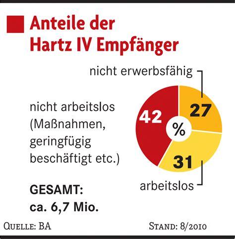 hartz 4 wann kommt das geld deutschland regelsatz hartz iv staat will f 252 rs bier