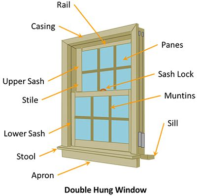 window framing diagram parts of a window