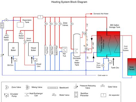 boiler plumbing diagram wood boiler plumbing twinsprings research institute