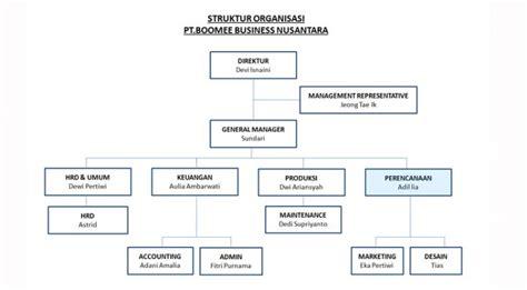 contoh desain struktur organisasi modern 7 contoh struktur organisasi perusahaan sekolah