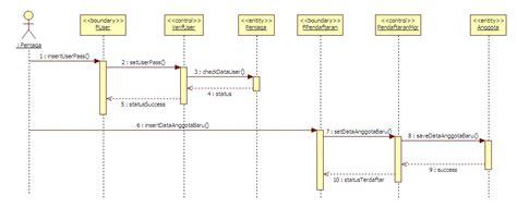 membuat sequence diagram login use case diagram dan sequence diagram studi kasus