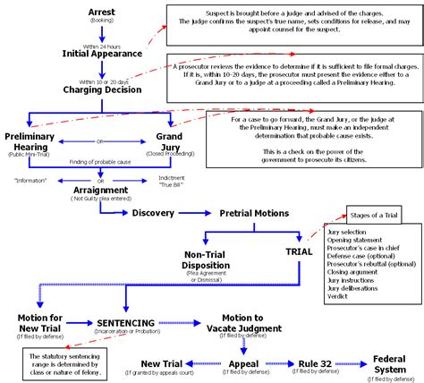 Outline Letter Before Proceedings Pin Evidence Flow Chart School On