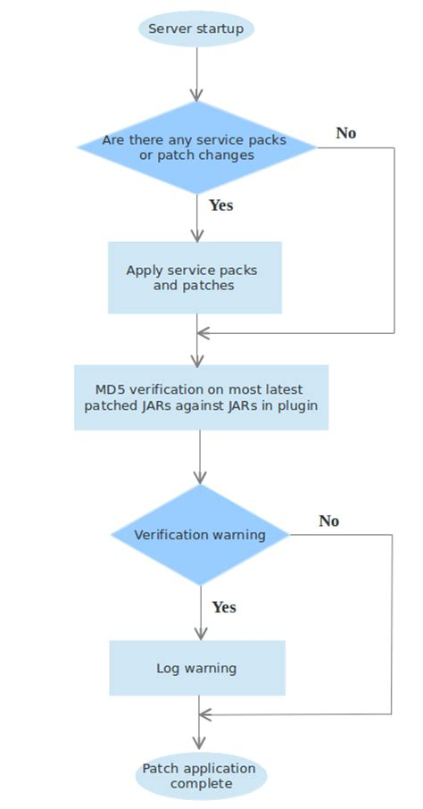 Wso Application Cycle Mba by Wso2 Patch Application Process Administration Guide 4 4
