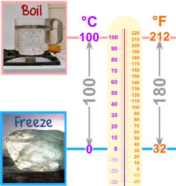 what is room temperature in fahrenheit conversion of temperature celsius to fahrenheit