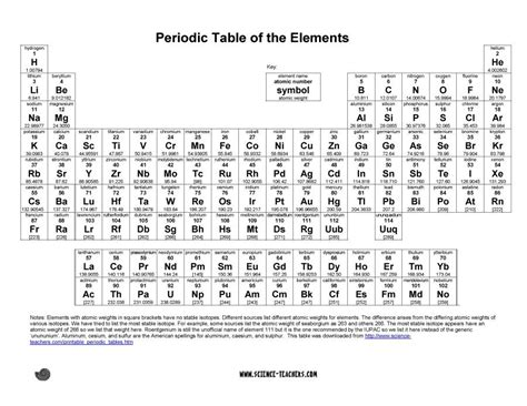 printable periodic table of contents 29 free printable periodic tables free template downloads