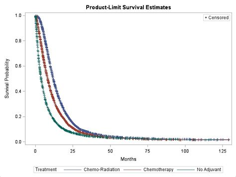 tutorial spss kaplan meier spss estimated survival discrepancies kaplan meier vs