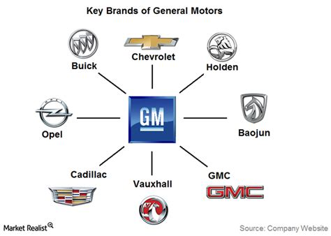 general motors wiring diagram symbols general electric