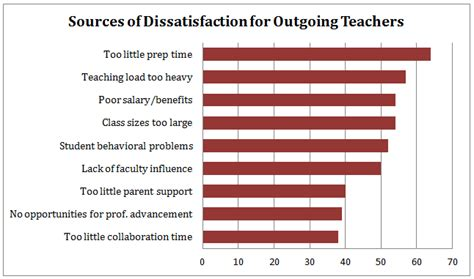 i quit why teachers are leaving the profession they books the teaching profession in 2014 in charts teaching now