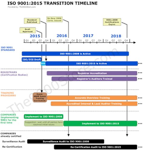 Timeline To Implement Iso 9001 2015 9000 Store Iso 9001 2015 Implementation Plan Template