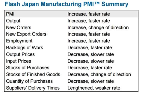 Pmi Rate Table by Things Are Looking Better For Japanese Manufacturers As