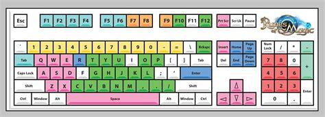 Jagrak Keyboard by Interfacing Arduino Dengan Ps2 Keyboard Inkubator