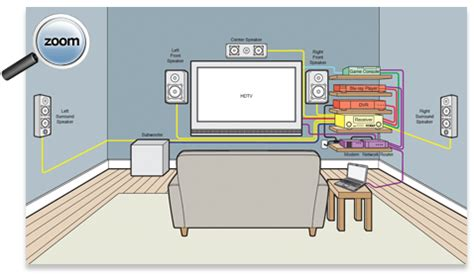 home theater buying guide tv research center toshiba