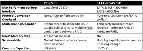 Clear Table Sql Pcie Flash Versus Sata Or Sas Based Ssd Tekinerd