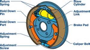 Drum Brake System Diagram Solar City Tyres Bridgestone Shepparton Brake