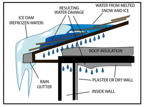 Prevent Dams The Family Handyman Roof Melt Dam Best Roof 2017